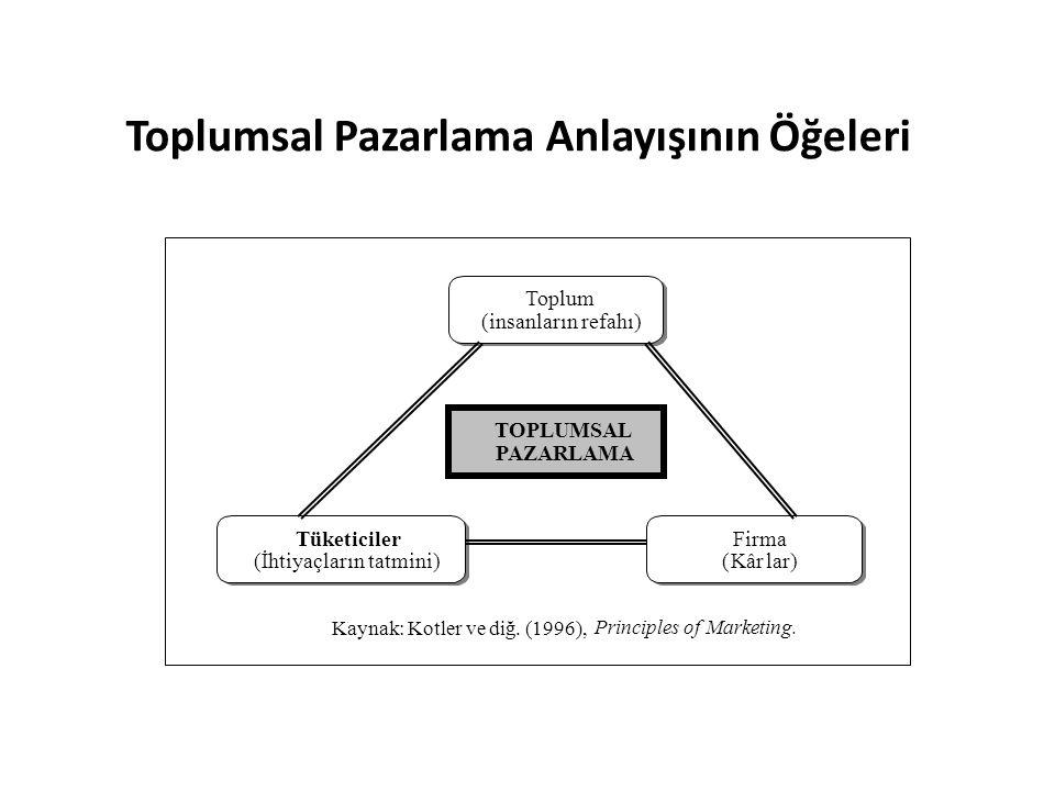 Toplumsal Pazarlama Anlayışının Öğeleri Kaynak: Kotler ve diğ. (1996), Principles of Marketing. Toplum (insanların refahı) TOPLUMSAL PAZARLAMA Tüketic