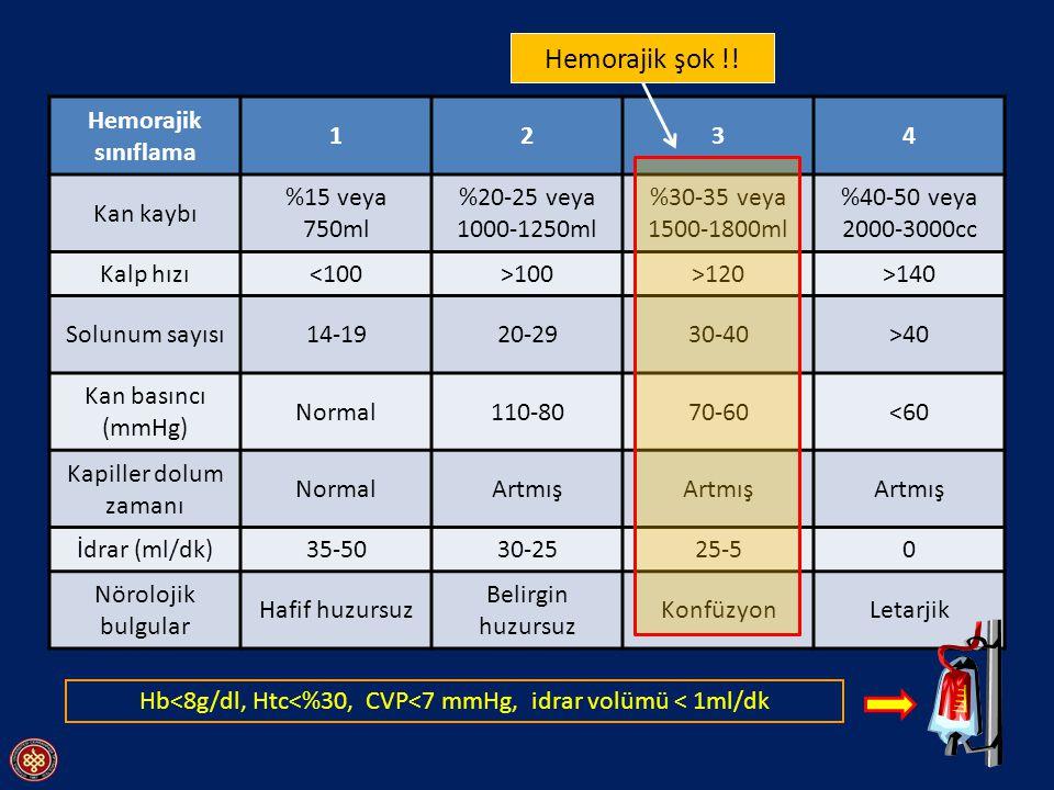 Hemorajik sınıflama 1234 Kan kaybı %15 veya 750ml %20-25 veya 1000-1250ml %30-35 veya 1500-1800ml %40-50 veya 2000-3000cc Kalp hızı<100>100>120>140 So