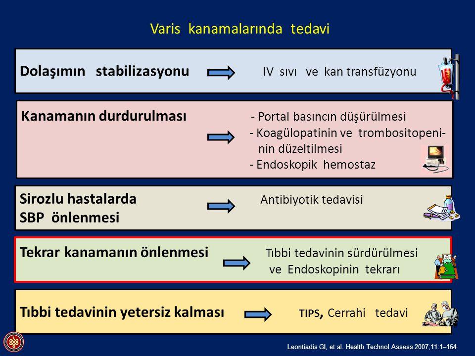 Dolaşımın stabilizasyonu IV sıvı ve kan transfüzyonu Kanamanın durdurulması - Portal basıncın düşürülmesi - Koagülopatinin ve trombositopeni- nin düze