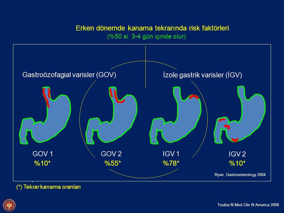 Erken dönemde kanama tekrarında risk faktörleri (%50 si 3-4 gün içinde olur) - İlk kanamanın şiddetli olması - Aşırı sıvı ve albumin infüzyonu - Gastr