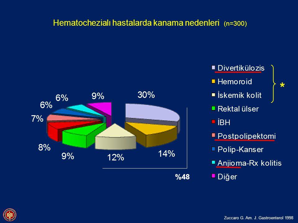 %48 Hematochezialı hastalarda kanama nedenleri (n=300) * Zuccaro G. Am. J. Gastroenterol 1998