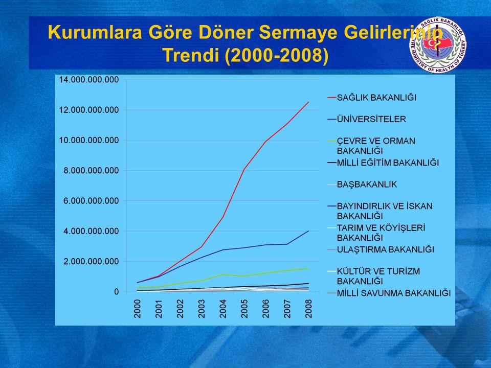 Kurumlara Göre Döner Sermaye Giderleri (2008)