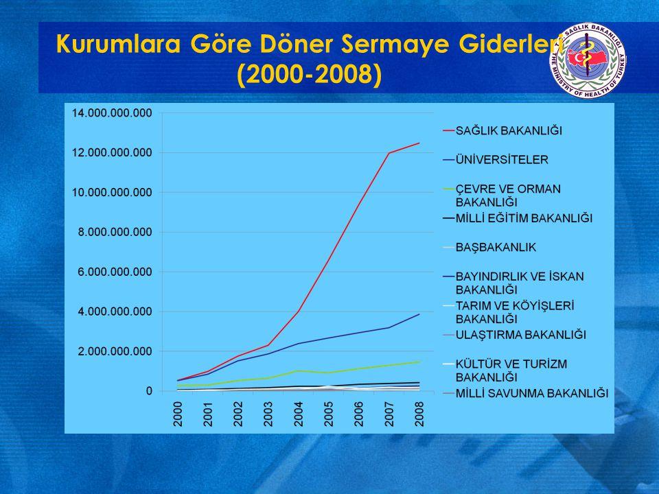 Kurumlara Göre Döner Sermaye Gelirlerinin Trendi (2000-2008)