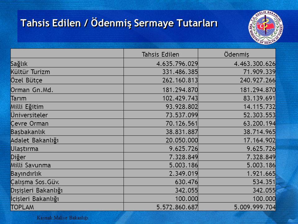 Kurumlara Göre Döner Sermaye Giderleri (2000-2008)