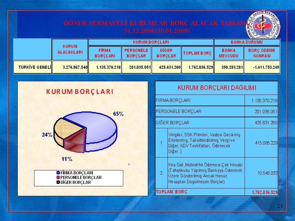 Sağlık Bakanlığı Döner Sermaye Bütçe Büyüklüğü/Gerçekleşmeleri 2005 Yılı BÜTÇESİ 15,2/8,2 MİLYAR TL 2006 Yılı BÜTÇESİ 15,6 /10,3 MİLYAR TL 2007 Yılı B