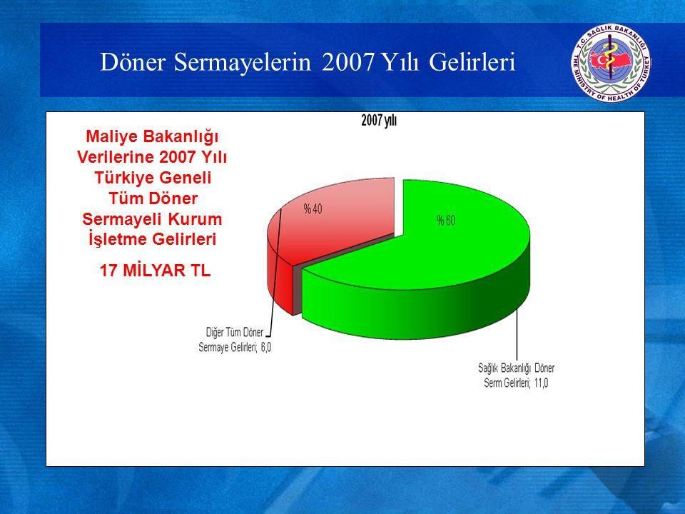 Döner Sermaye Gelir ve Giderlerindeki Değişim(2000-2009) YILGİDER Değişim Oranı % GELİR Değişi m Oranı % Enflasyo n Oranı % 20001.520.707.924 1.692.11