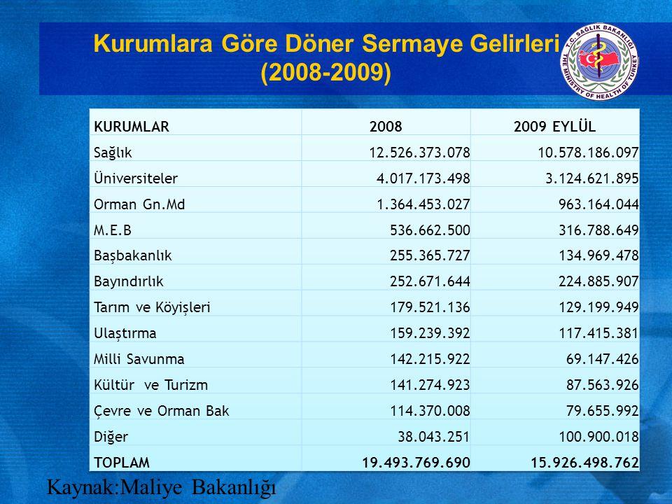 Maliye Bakanlığı Verilerine 2007 Yılı Türkiye Geneli Tüm Döner Sermayeli Kurum İşletme Gelirleri 17 MİLYAR TL Döner Sermayelerin 2007 Yılı Gelirleri