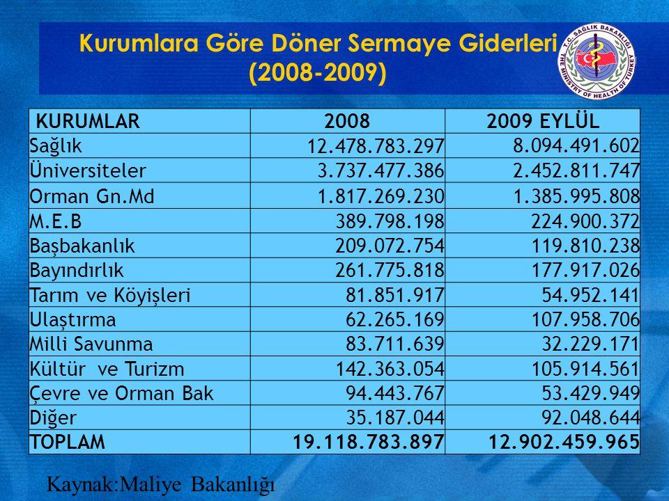 Kurumlara Göre Döner Sermaye Gelirleri (2008-2009) Kaynak:Maliye Bakanlığı