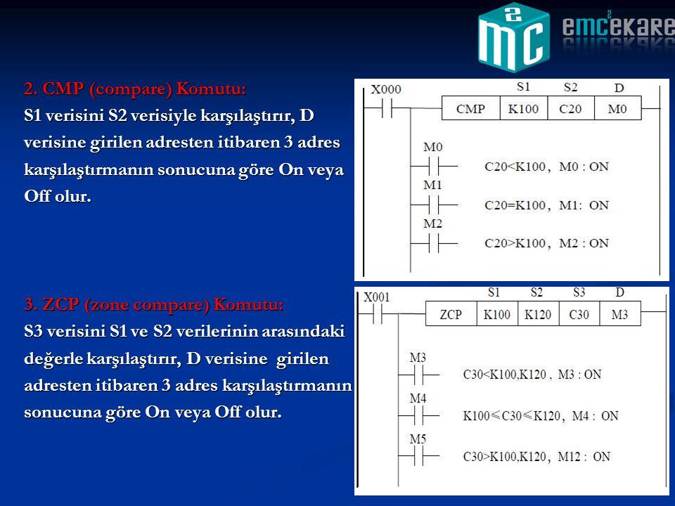 2. CMP (compare) Komutu: S1 verisini S2 verisiyle karşılaştırır, D verisine girilen adresten itibaren 3 adres karşılaştırmanın sonucuna göre On veya O