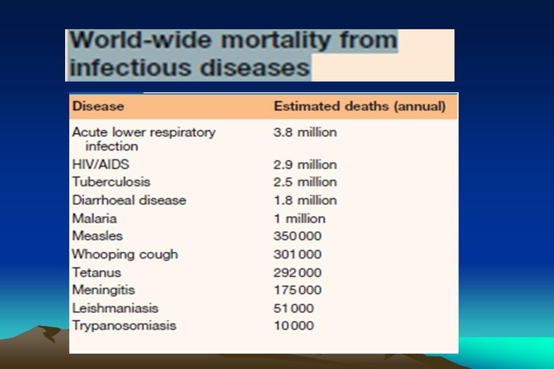 HAV - Epidemiology Global Prevalence of Hepatitis A HAV Prevalence High Intermediate Low Very Low Global Prevalence of Hepatitis A Infection