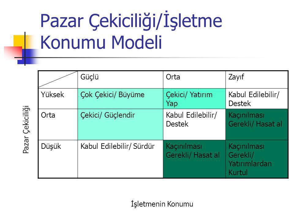 Pazar Çekiciliği/İşletme Konumu Modeli GüçlüOrtaZayıf YüksekÇok Çekici/ BüyümeÇekici/ Yatırım Yap Kabul Edilebilir/ Destek OrtaÇekici/ GüçlendirKabul