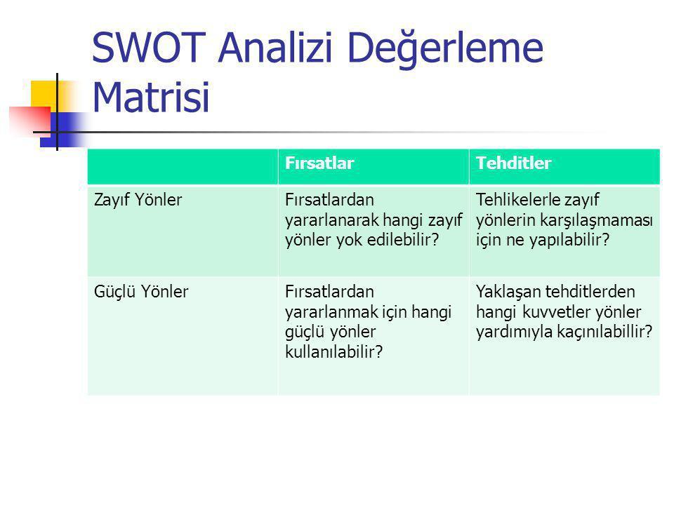SWOT Analizi Değerleme Matrisi FırsatlarTehditler Zayıf YönlerFırsatlardan yararlanarak hangi zayıf yönler yok edilebilir? Tehlikelerle zayıf yönlerin