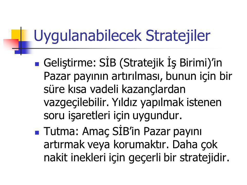 Uygulanabilecek Stratejiler  Geliştirme: SİB (Stratejik İş Birimi)'in Pazar payının artırılması, bunun için bir süre kısa vadeli kazançlardan vazgeçi