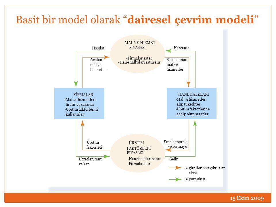 """15 Ekim 2009 Basit bir model olarak """"dairesel çevrim modeli"""" Harcama Satın alınan mal ve hizmetler Hasılat Satılan mal ve hizmetler Emek, toprak, ve s"""