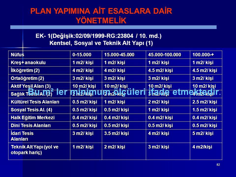 82 PLAN YAPIMINA AİT ESASLARA DAİR YÖNETMELİK EK- 1(Değişik:02/09/1999-RG:23804 / 10. md.) Kentsel, Sosyal ve Teknik Alt Yapı (1) Nüfus Nüfus 0-15.000