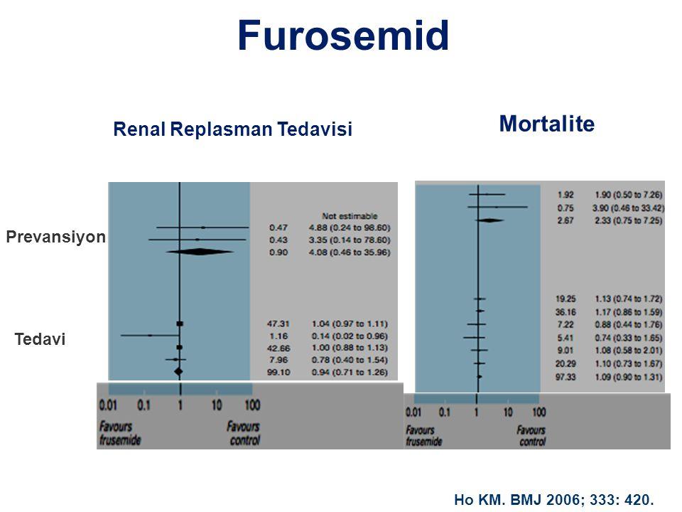 Furosemid Prevansiyon Tedavi Renal Replasman Tedavisi Mortalite Ho KM. BMJ 2006; 333: 420.