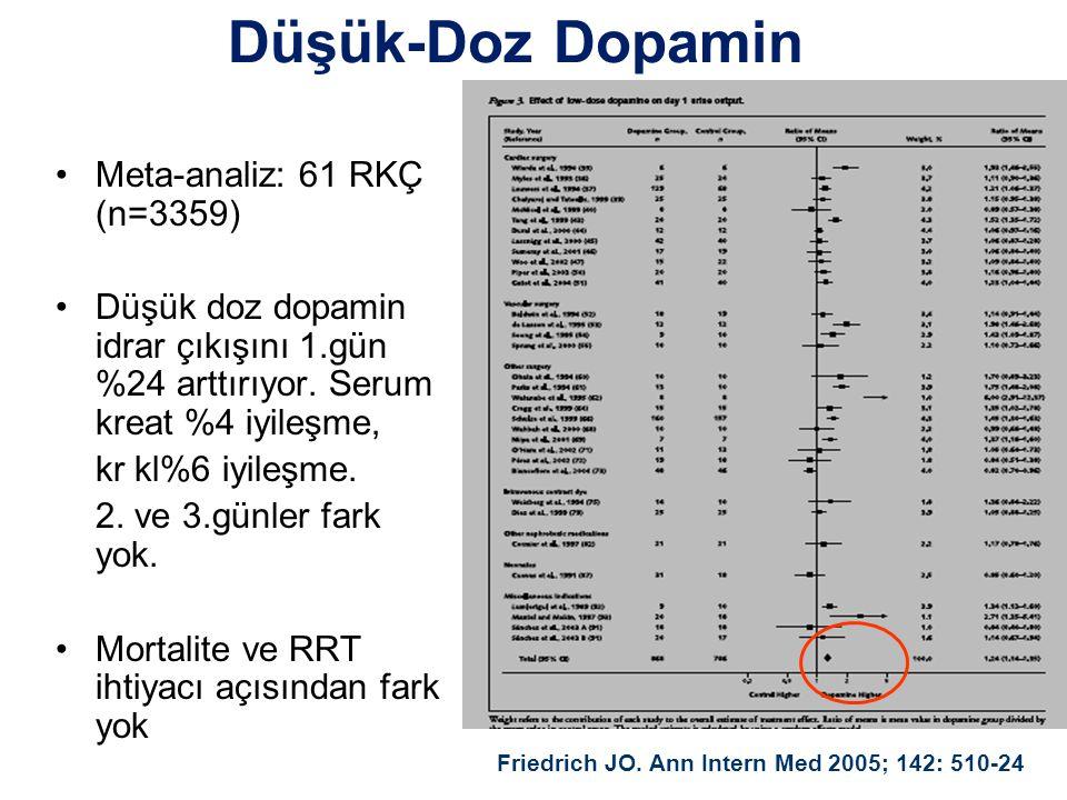 •Meta-analiz: 61 RKÇ (n=3359) •Düşük doz dopamin idrar çıkışını 1.gün %24 arttırıyor.