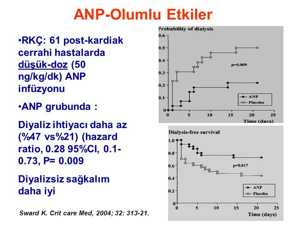 ANP-Olumlu Etkiler •RKÇ: 61 post-kardiak cerrahi hastalarda düşük-doz (50 ng/kg/dk) ANP infüzyonu •ANP grubunda : Diyaliz ihtiyacı daha az (%47 vs%21) (hazard ratio, 0.28 95%CI, 0.1- 0.73, P= 0.009 Diyalizsiz sağkalım daha iyi Sward K.