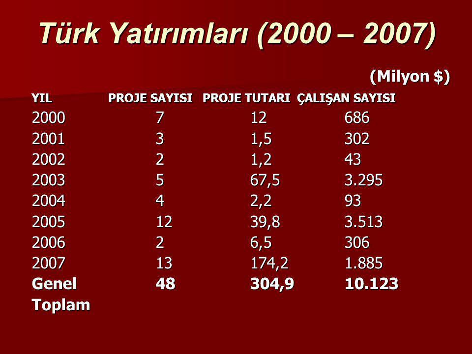 Türk Yatırımları (2000 – 2007) (Milyon $) (Milyon $) YIL PROJE SAYISIPROJE TUTARIÇALIŞAN SAYISI 2000712686 200131,5302 200221,243 2003567,53.295 20044