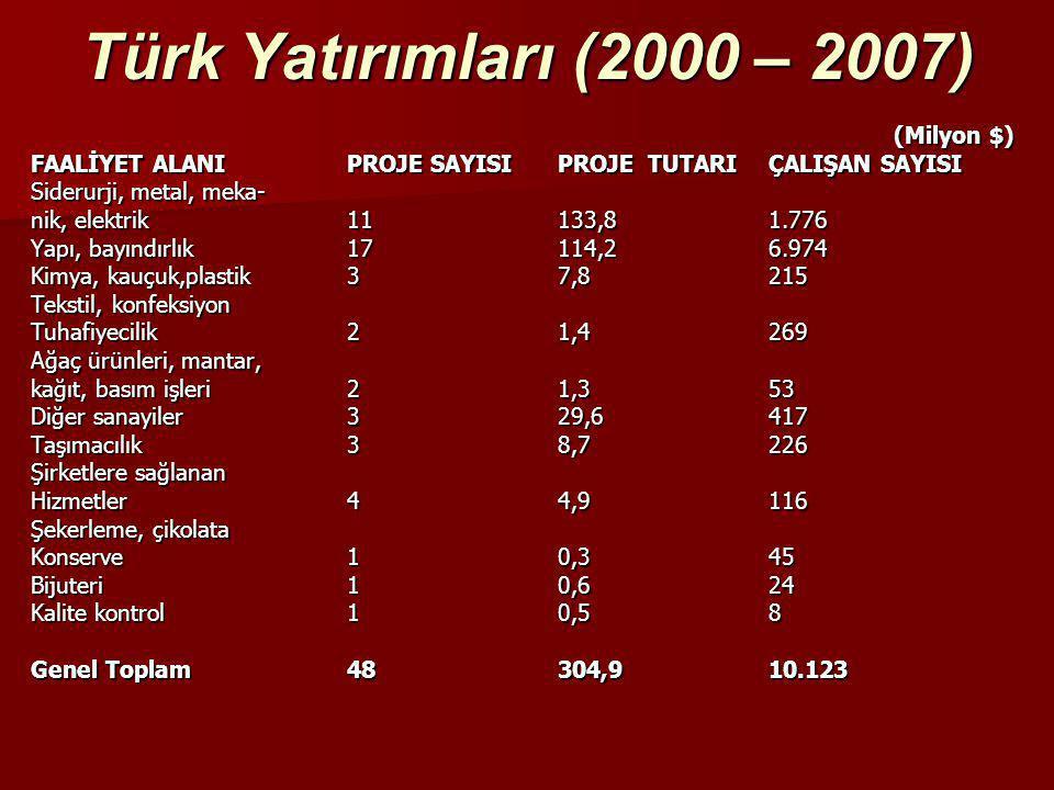 Türk Yatırımları (2000 – 2007) (Milyon $) (Milyon $) FAALİYET ALANIPROJE SAYISIPROJE TUTARIÇALIŞAN SAYISI Siderurji, metal, meka- nik, elektrik11133,8