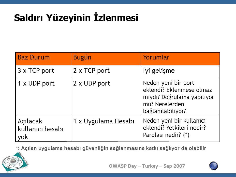 OWASP Day – Turkey – Sep 2007 Saldırı Yüzeyinin İzlenmesi Neden yeni bir kullanıcı eklendi.