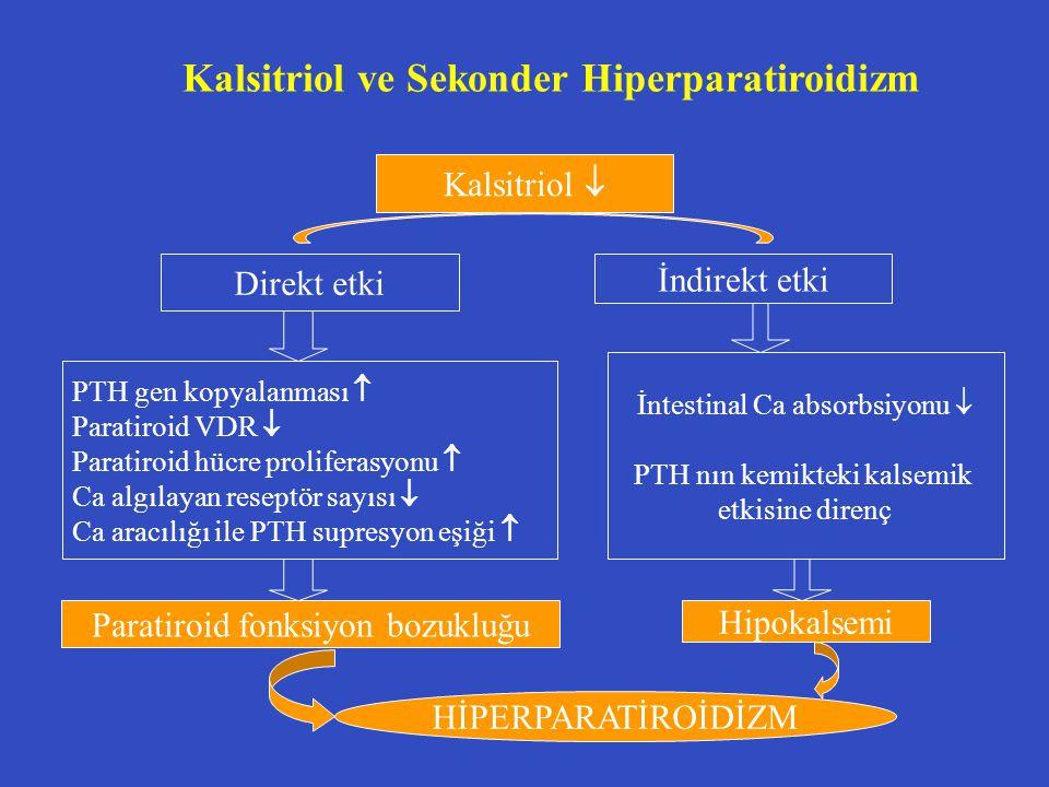 Kalsitriol ve Sekonder Hiperparatiroidizm Kalsitriol  Direkt etki İndirekt etki PTH gen kopyalanması  Paratiroid VDR  Paratiroid hücre proliferasyonu  Ca algılayan reseptör sayısı  Ca aracılığı ile PTH supresyon eşiği  İntestinal Ca absorbsiyonu  PTH nın kemikteki kalsemik etkisine direnç Paratiroid fonksiyon bozukluğu Hipokalsemi HİPERPARATİROİDİZM
