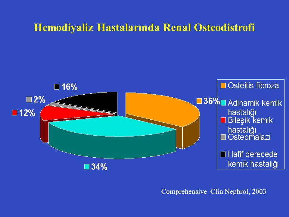 Hemodiyaliz Hastalarında Renal Osteodistrofi Comprehensive Clin Nephrol, 2003