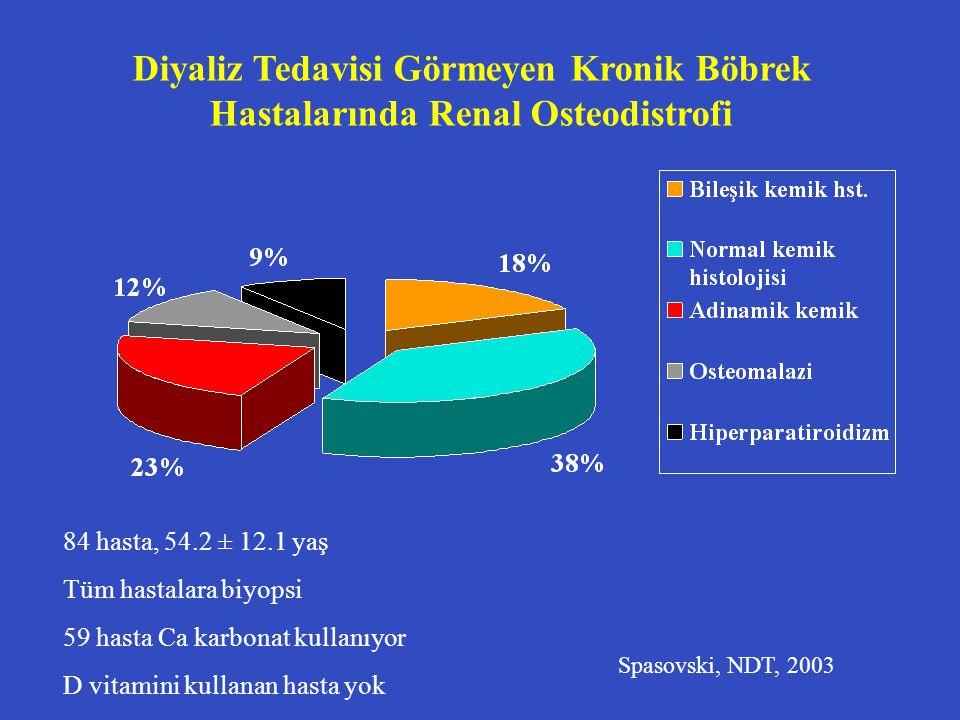 Diyaliz Tedavisi Görmeyen Kronik Böbrek Hastalarında Renal Osteodistrofi 84 hasta, 54.2 ± 12.1 yaş Tüm hastalara biyopsi 59 hasta Ca karbonat kullanıy