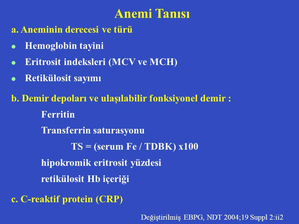 Anemi Tanısı a. Aneminin derecesi ve türü l Hemoglobin tayini l Eritrosit indeksleri (MCV ve MCH) l Retikülosit sayımı b. Demir depoları ve ulaşılabil