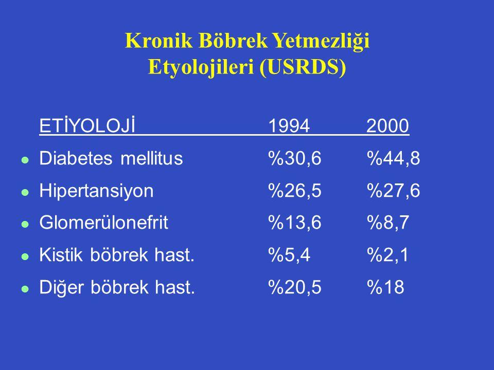 ETİYOLOJİ19942000 l Diabetes mellitus%30,6%44,8 l Hipertansiyon%26,5%27,6 l Glomerülonefrit%13,6%8,7 l Kistik böbrek hast.%5,4%2,1 l Diğer böbrek hast