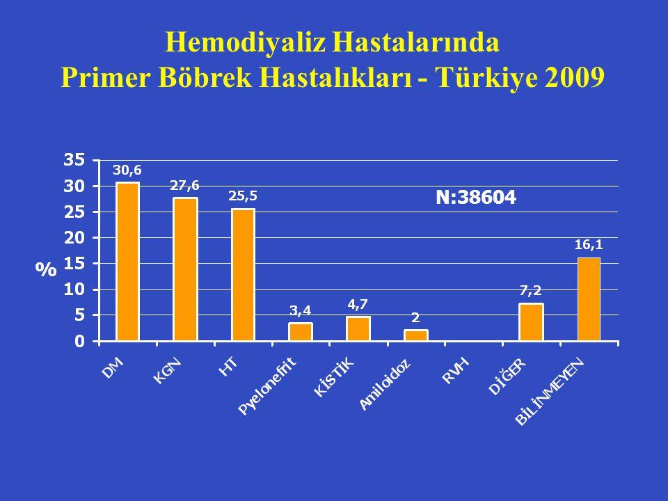 KBY KOMPLİKASYONLARI Asit – baz dengesi bozuklukları (devam) GFR 20-30 ml/dk: normal anyon gap M asidoz l Diyabetik Nefropati ve İnterstisyel nefritlerde l Hiperkalemik Hiperkloremik M asidoz (Tip 4 RTA veya hiporeninenik hipoaldosteronizm) l Hiperkalemi tedavi edilince asidoz da düzelir l GFR < 5 ml/dk olunca asit sekresyonu azalır ve artmış anyon gaplı M asidoz gelişir Asit – baz dengesi bozuklukları (devam) GFR 20-30 ml/dk: normal anyon gap M asidoz l Diyabetik Nefropati ve İnterstisyel nefritlerde l Hiperkalemik Hiperkloremik M asidoz (Tip 4 RTA veya hiporeninenik hipoaldosteronizm) l Hiperkalemi tedavi edilince asidoz da düzelir l GFR < 5 ml/dk olunca asit sekresyonu azalır ve artmış anyon gaplı M asidoz gelişir