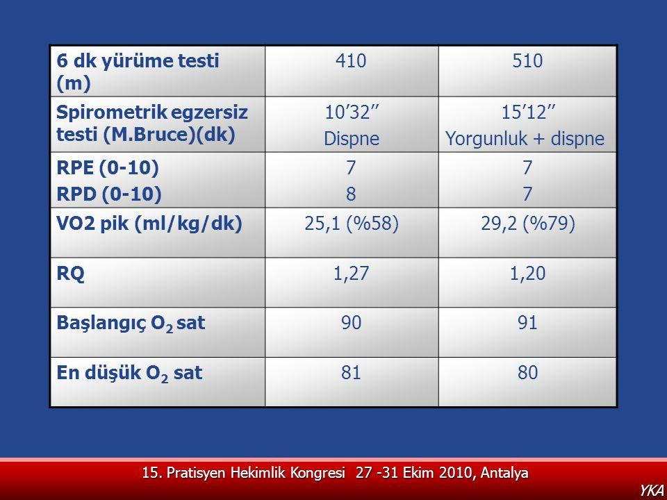 15. Pratisyen Hekimlik Kongresi 27 -31 Ekim 2010, Antalya YKA 6 dk yürüme testi (m) 410510 Spirometrik egzersiz testi (M.Bruce)(dk) 10'32'' Dispne 15'