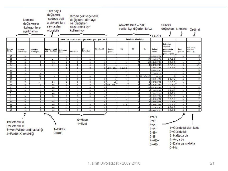 211. sınıf Biyoistatistik 2009-2010