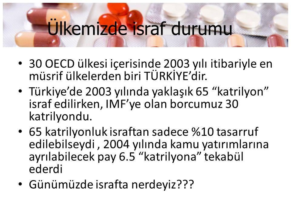 """Ülkemizde israf durumu • 30 OECD ülkesi içerisinde 2003 yılı itibariyle en müsrif ülkelerden biri TÜRKİYE'dir. • Türkiye'de 2003 yılında yaklaşık 65 """""""