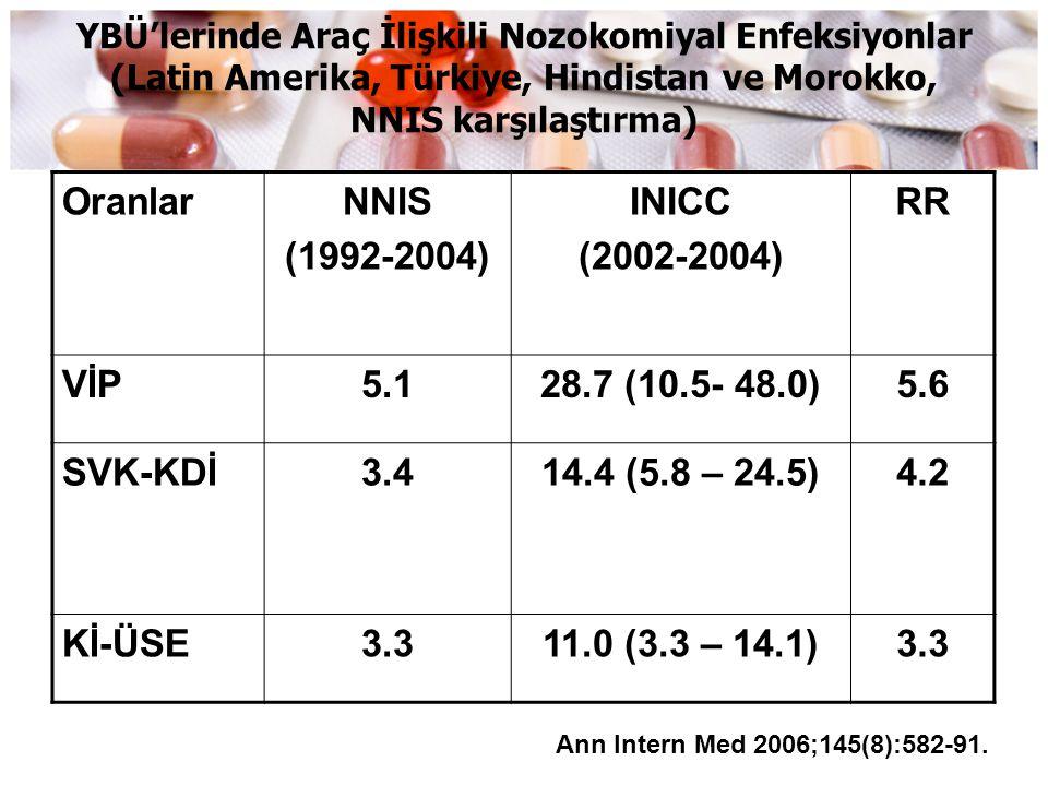 YBÜ'lerinde Araç İlişkili Nozokomiyal Enfeksiyonlar (Latin Amerika, Türkiye, Hindistan ve Morokko, NNIS karşılaştırma) OranlarNNIS (1992-2004) INICC (
