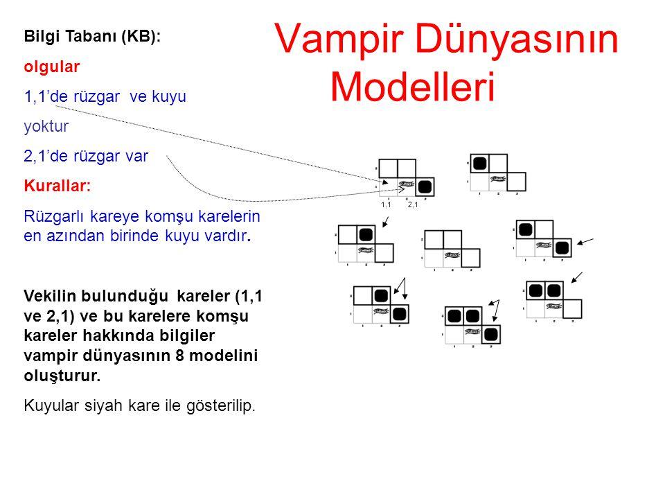 Vampir Dünyasının Modelleri Bilgi Tabanı (KB): olgular 1,1'de rüzgar ve kuyu yoktur 2,1'de rüzgar var Kurallar: Rüzgarlı kareye komşu karelerin en azı