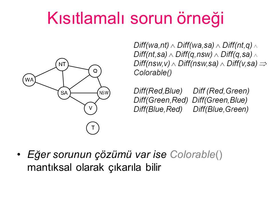 Kısıtlamalı sorun örneği •Eğer sorunun çözümü var ise Colorable() mantıksal olarak çıkarıla bilir Diff(wa,nt)  Diff(wa,sa)  Diff(nt,q)  Diff(nt,sa)
