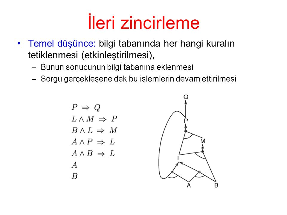 İleri zincirleme •Temel düşünce: bilgi tabanında her hangi kuralın tetiklenmesi (etkinleştirilmesi), –Bunun sonucunun bilgi tabanına eklenmesi –Sorgu