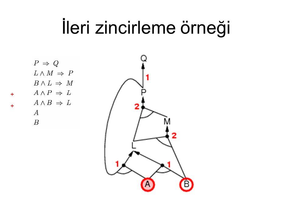İleri zincirleme örneği ++++