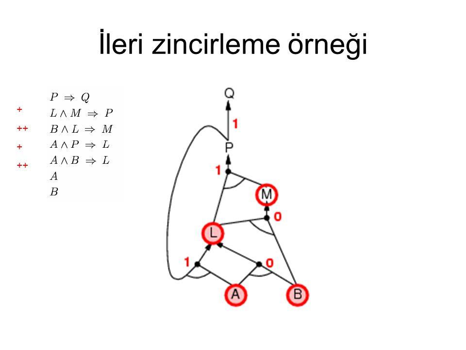 İleri zincirleme örneği + ++ + ++