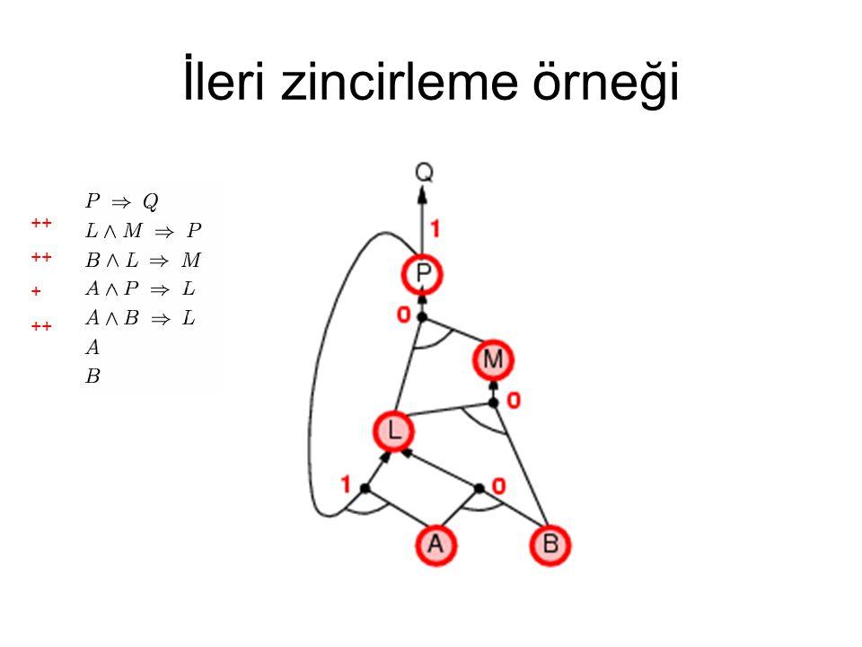İleri zincirleme örneği ++ + ++