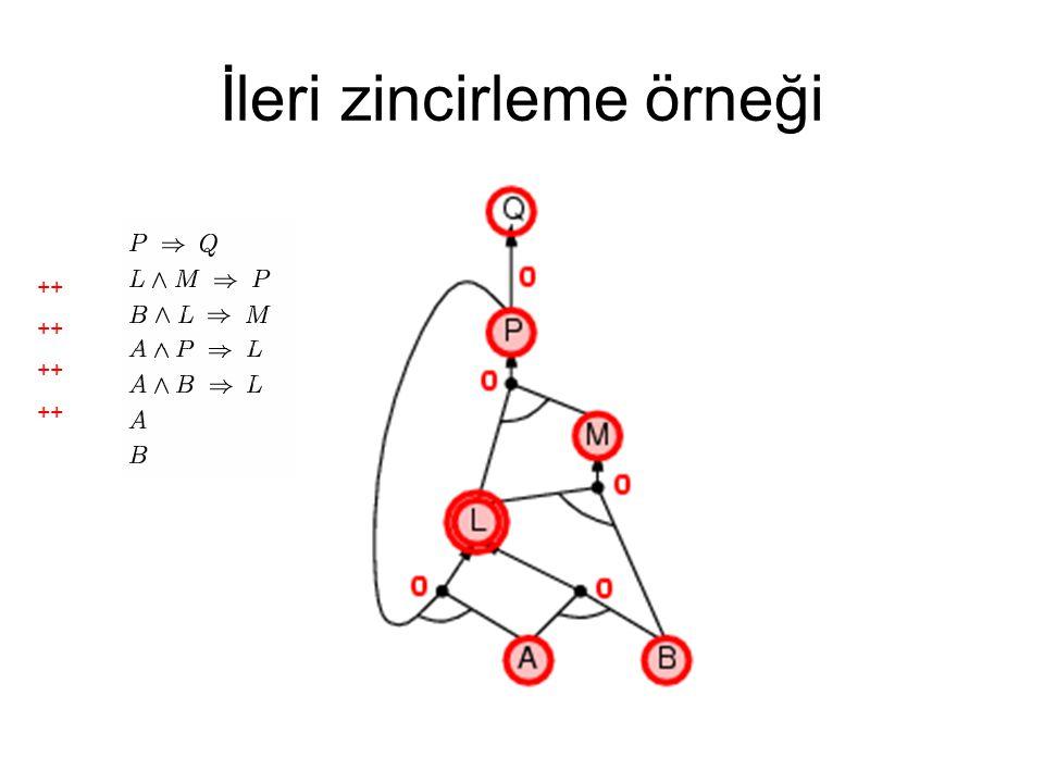 İleri zincirleme örneği ++