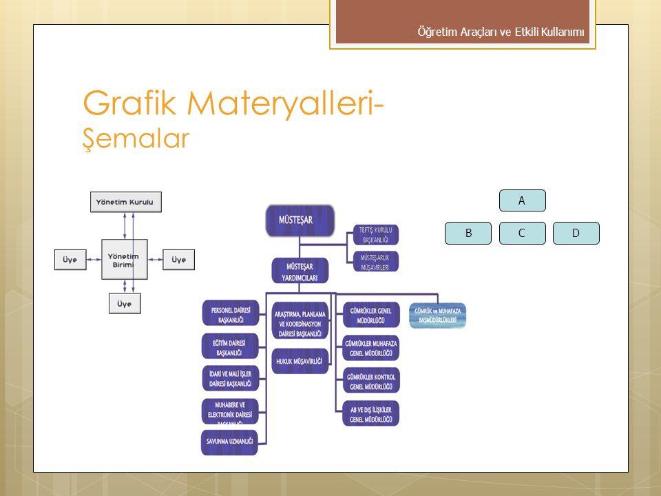 Grafik Materyalleri- Şemalar A BCD Öğretim Araçları ve Etkili Kullanımı