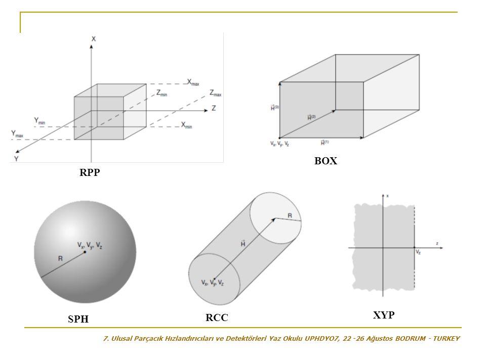 RPP BOX SPH XYP RCC 7. Ulusal Parçacık Hızlandırıcıları ve Detektörleri Yaz Okulu UPHDYO7, 22 -26 Ağustos BODRUM - TURKEY