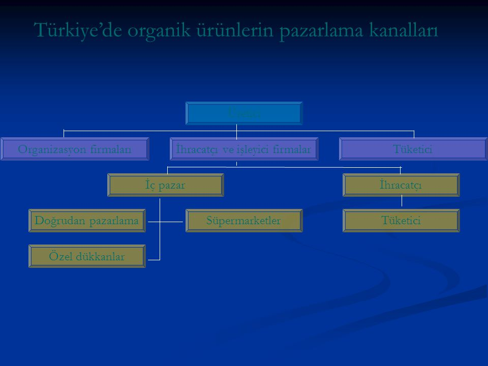 Organizasyon firmaları Doğrudan pazarlama Özel dükkanlar Türkiye'de organik ürünlerin pazarlama kanalları Üretici İhracatçı ve işleyici firmalarTüketi