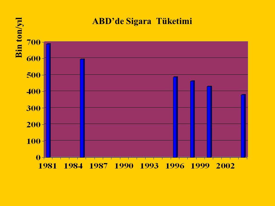 ABD'de Sigara Tüketimi Bin ton/yıl