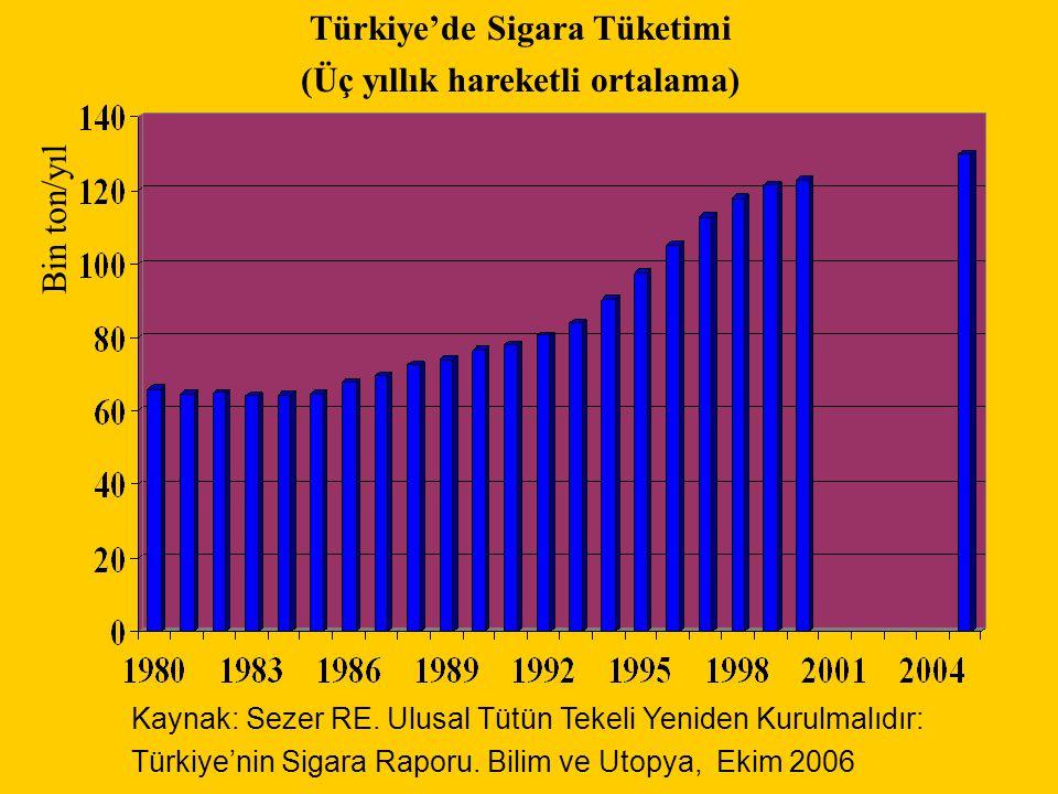 Türkiye'de Sigara Tüketimi (Üç yıllık hareketli ortalama) Bin ton/yıl Kaynak: Sezer RE. Ulusal Tütün Tekeli Yeniden Kurulmalıdır: Türkiye'nin Sigara R