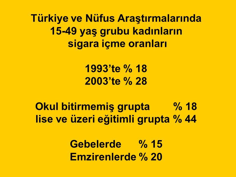 Türkiye ve Nüfus Araştırmalarında 15-49 yaş grubu kadınların sigara içme oranları 1993'te % 18 2003'te % 28 Okul bitirmemiş grupta % 18 lise ve üzeri