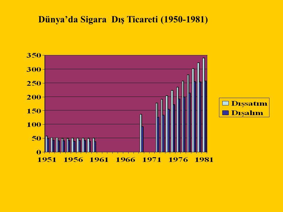Dünyada yıllara göre sigara dışsatımı,dışalımı 1995-2000 Bin ton Kaynak: USDA/FAS 2000 Dışalım Dışsatım Dışalım ile dışsatım farkı Ortalama % 30