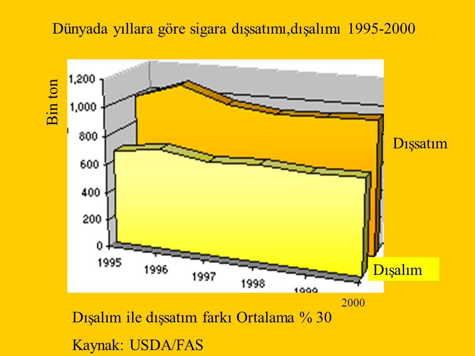 ABD'de yaşa göre standardize akciğer kanseri insidens hızı; Erkeklerde 1984'de düşmeye başlamıştır, bu tarihten beri sürekli olarak düşmektedir; 1984'de yüzbinde 102 olan hız 2000'de yüzbinde 81'e düşmüştür.